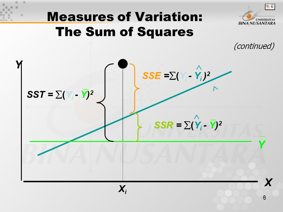 6 Measures of Variation: The Sum of Squares (continued) XiXi Y X Y SST =  (Y i - Y) 2 SSE =  (Y i - Y i ) 2  SSR =  (Y i - Y) 2   _ _ _