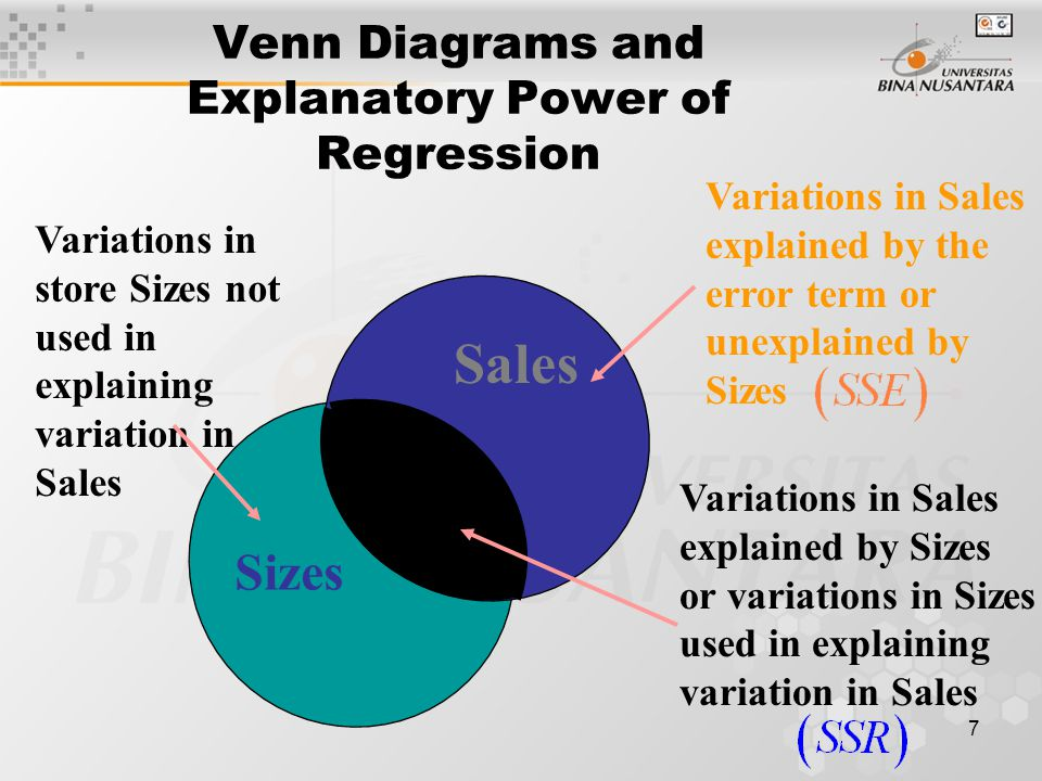 7 Venn Diagrams and Explanatory Power of Regression Sales Sizes Variations in Sales explained by Sizes or variations in Sizes used in explaining variation in Sales Variations in Sales explained by the error term or unexplained by Sizes Variations in store Sizes not used in explaining variation in Sales