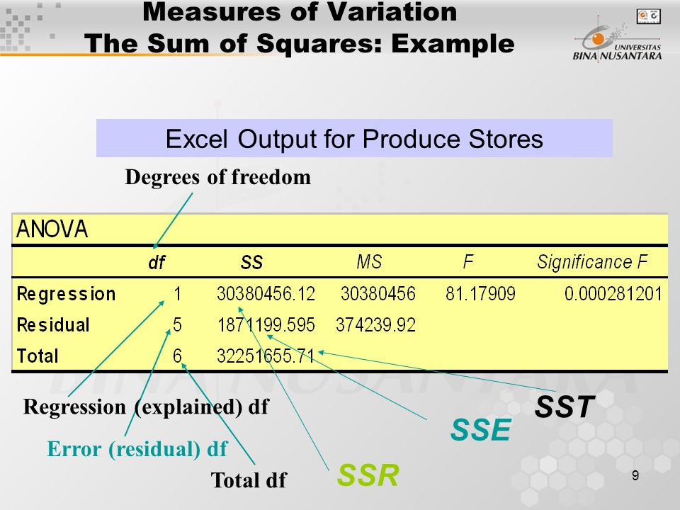 9 Measures of Variation The Sum of Squares: Example Excel Output for Produce Stores SSR SSE Regression (explained) df Degrees of freedom Error (residual) df Total df SST