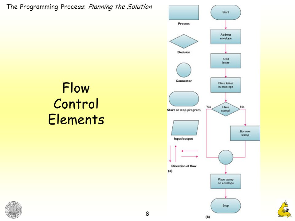 8 Flow Control Elements The Programming Process: Planning the Solution