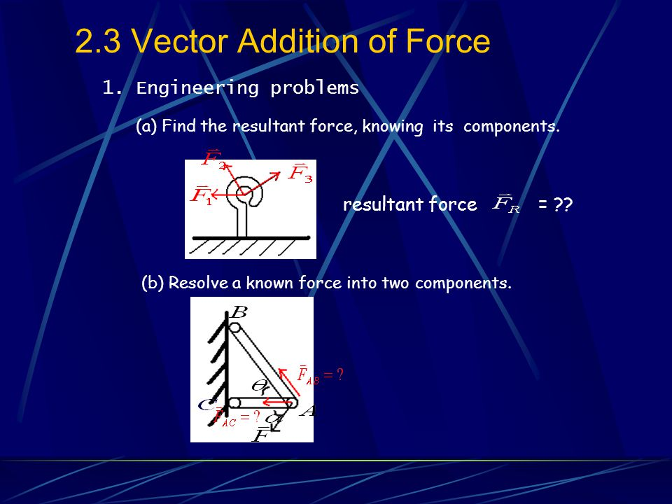 3.Vector Subtraction 4.Resolution of Vector (1) Known (2) Two line of action are known.