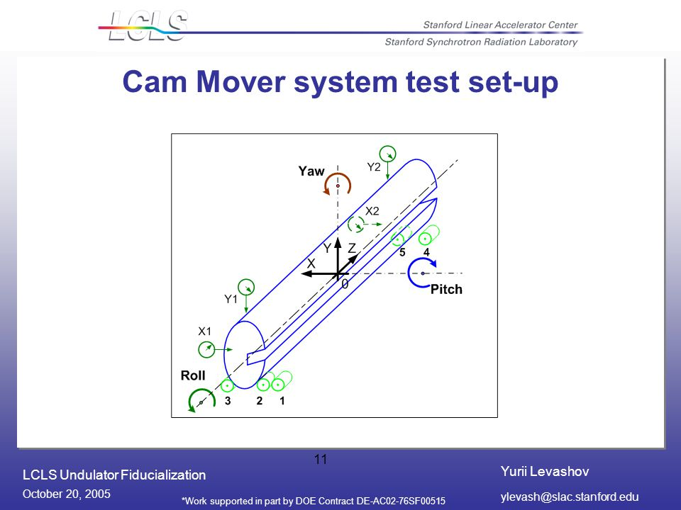 Yurii Levashov LCLS Undulator Fiducialization October 20, 2005 *Work supported in part by DOE Contract DE-AC02-76SF Cam Mover system test set-up
