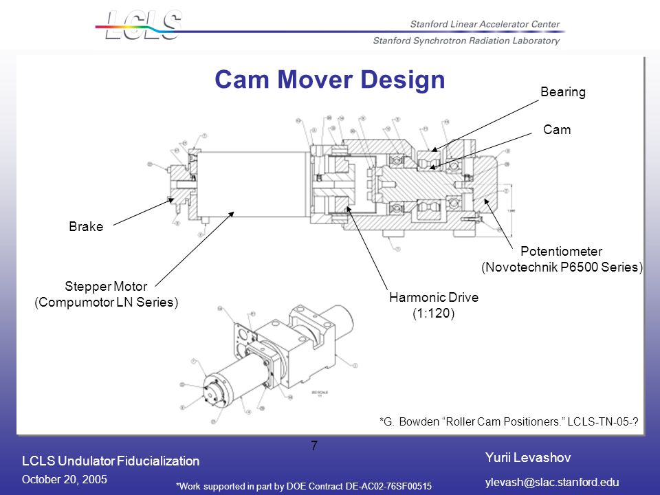 Yurii Levashov LCLS Undulator Fiducialization October 20, 2005 *Work supported in part by DOE Contract DE-AC02-76SF Cam Mover Design Potentiometer (Novotechnik P6500 Series) Stepper Motor (Compumotor LN Series) Harmonic Drive (1:120) Brake Cam *G.