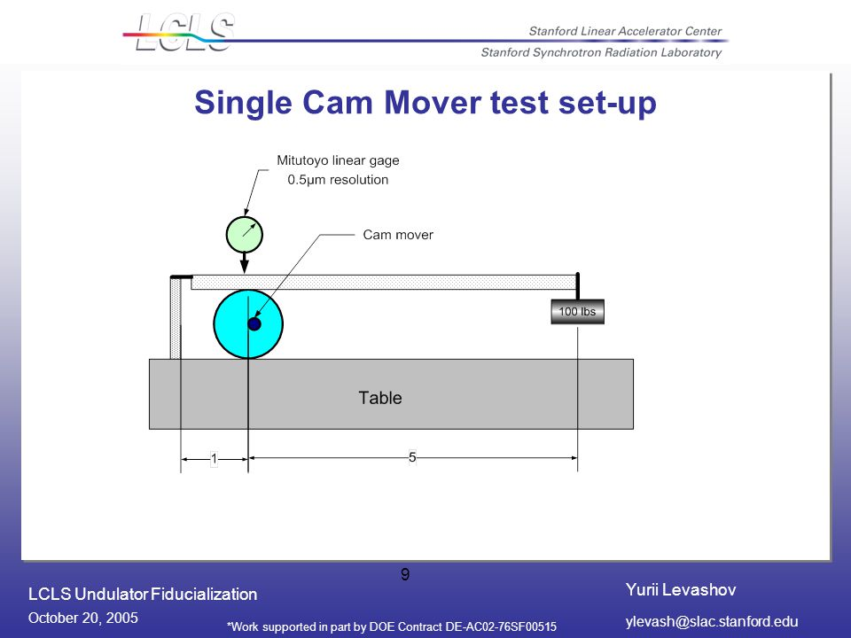 Yurii Levashov LCLS Undulator Fiducialization October 20, 2005 *Work supported in part by DOE Contract DE-AC02-76SF Single Cam Mover test set-up