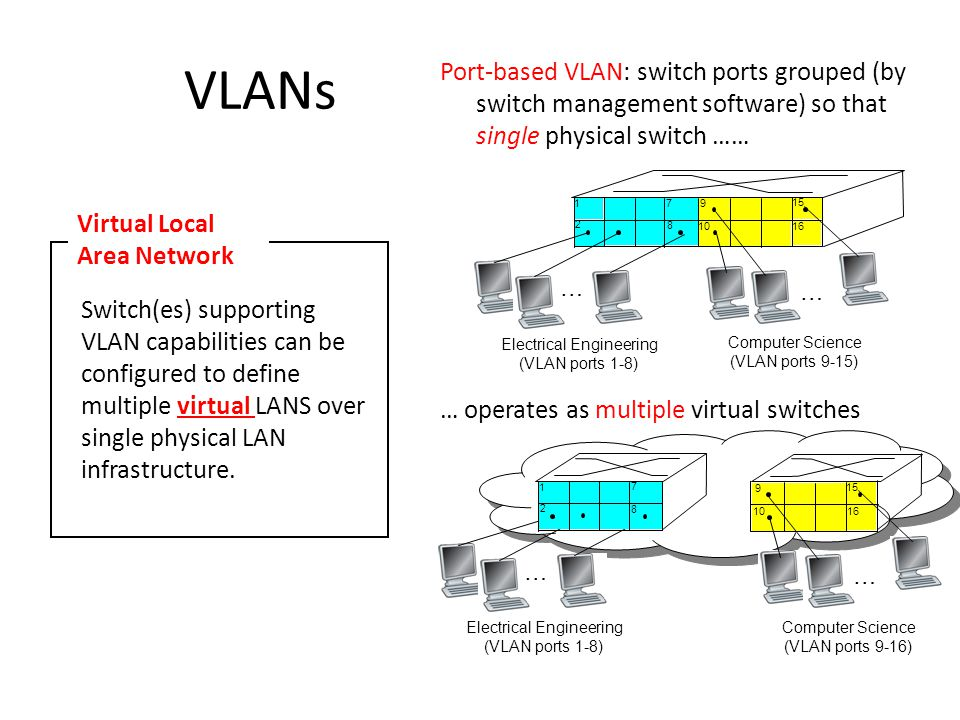 VLANs Port-based VLAN: switch ports grouped (by switch management software) so that single physical switch …… Switch(es) supporting VLAN capabilities can be configured to define multiple virtual LANS over single physical LAN infrastructure.