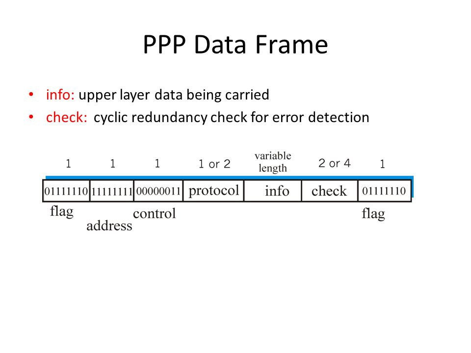 PPP Data Frame info: upper layer data being carried check: cyclic redundancy check for error detection