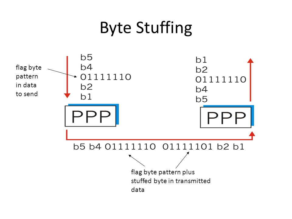 Byte Stuffing flag byte pattern in data to send flag byte pattern plus stuffed byte in transmitted data