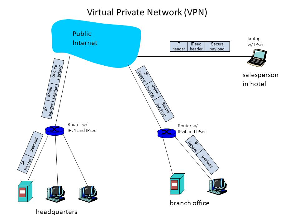 IP header IPsec header Secure payload IP header IPsec header Secure payload IP header IPsec header Secure payload IP header payload IP header payload headquarters branch office salesperson in hotel Public Internet laptop w/ IPsec Router w/ IPv4 and IPsec Router w/ IPv4 and IPsec Virtual Private Network (VPN)