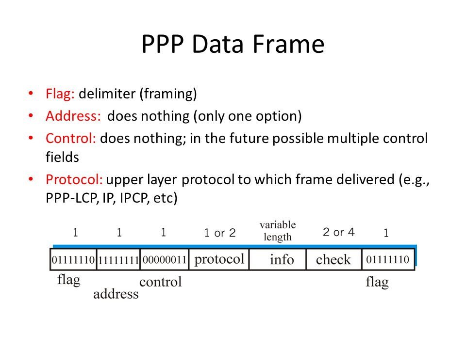 PPP Data Frame Flag: delimiter (framing) Address: does nothing (only one option) Control: does nothing; in the future possible multiple control fields Protocol: upper layer protocol to which frame delivered (e.g., PPP-LCP, IP, IPCP, etc)