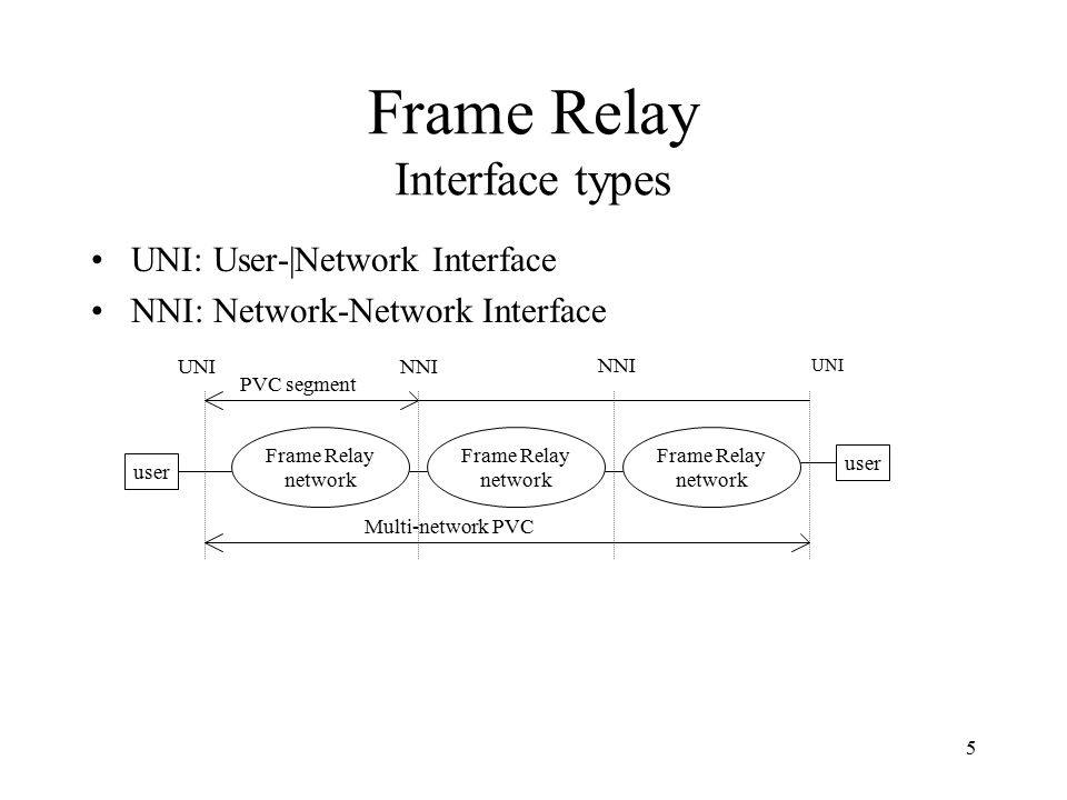 Frame Relay & ATM 1 Lecture 7 Paul Flynn. 2 Virtual Circuit ...