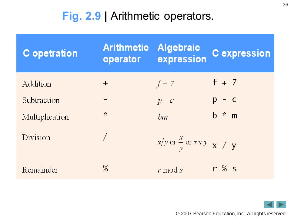  2007 Pearson Education, Inc. All rights reserved. 36 Fig. 2.9 | Arithmetic operators.