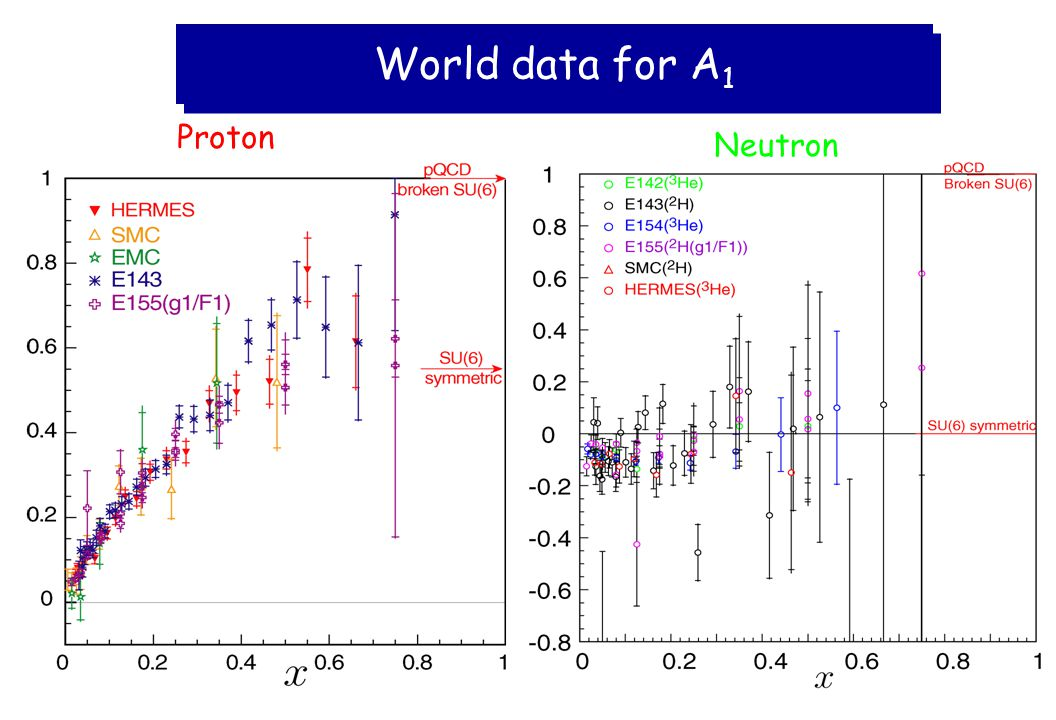 World data for A 1 Proton Neutron
