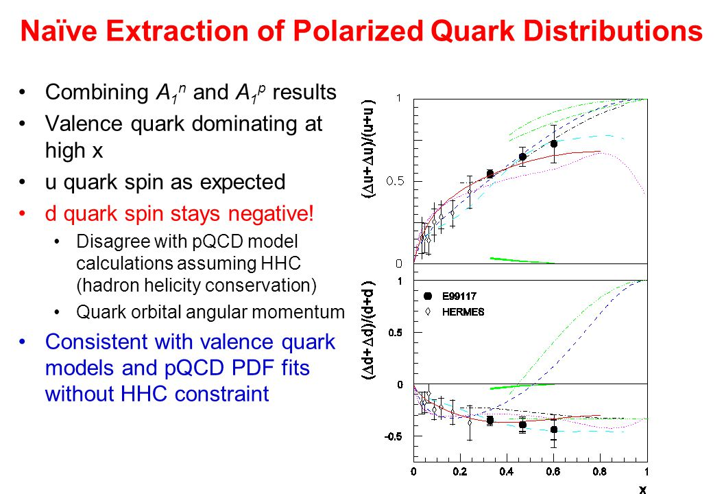 Naïve Extraction of Polarized Quark Distributions Combining A 1 n and A 1 p results Valence quark dominating at high x u quark spin as expected d quark spin stays negative.