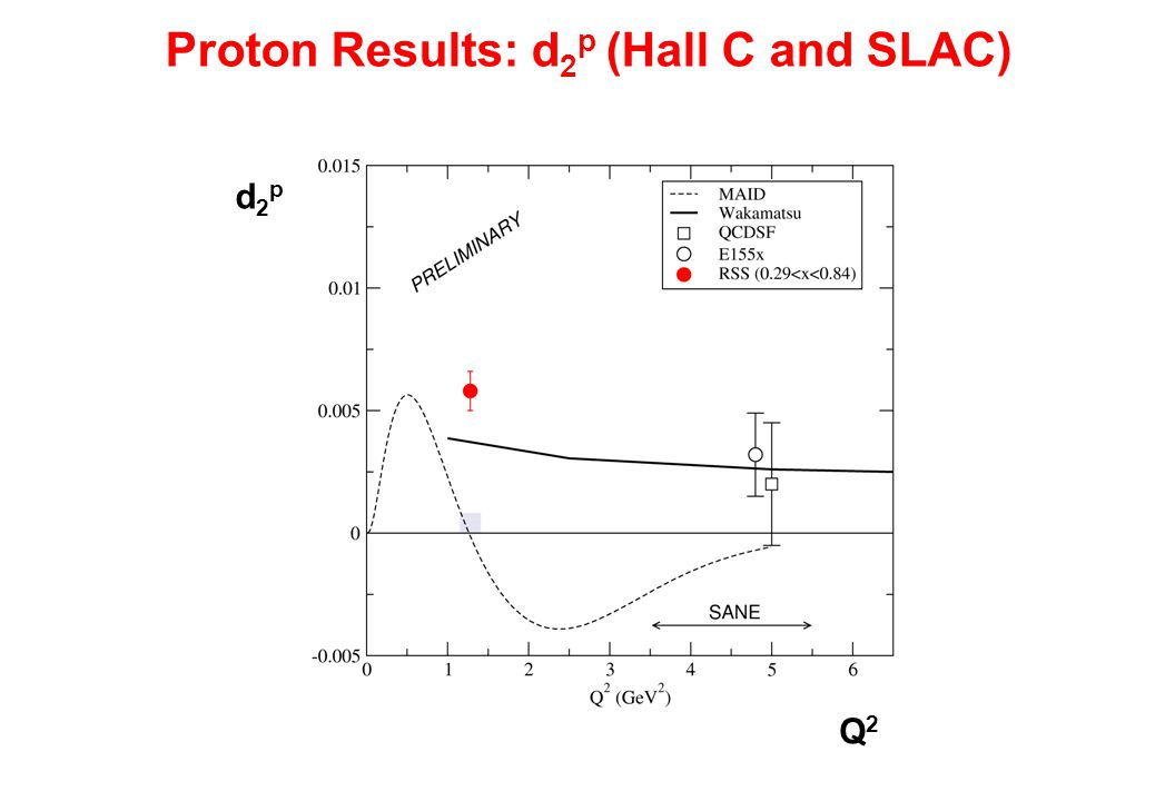 Proton Results: d 2 p (Hall C and SLAC) d2pd2p Q2Q2