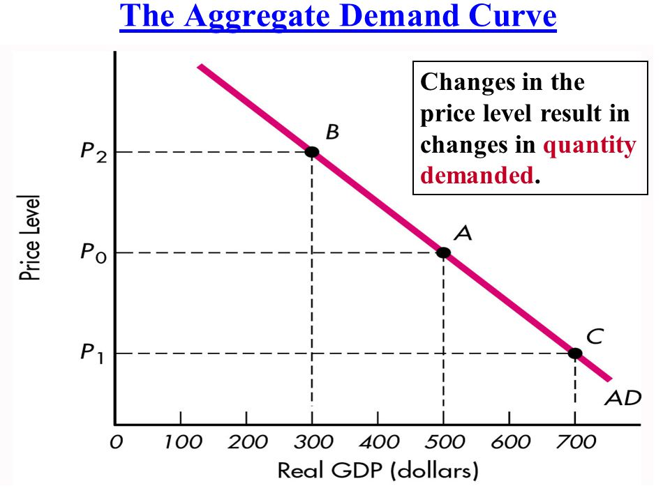 The Aggregate Demand Curve Changes in the price level result in changes in quantity demanded.