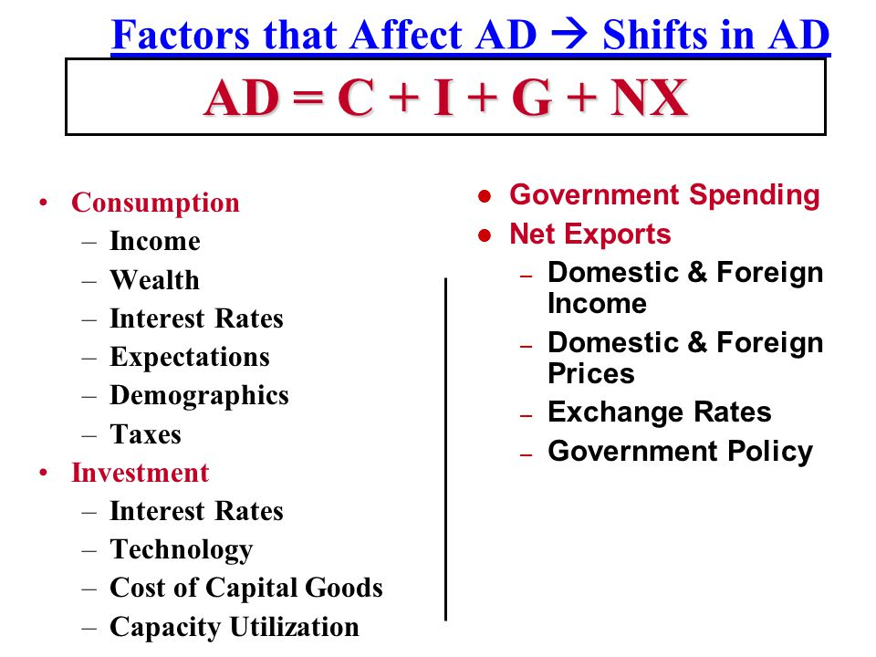 Factors that Affect AD  Shifts in AD Consumption –Income –Wealth –Interest Rates –Expectations –Demographics –Taxes Investment –Interest Rates –Technology –Cost of Capital Goods –Capacity Utilization AD = C + I + G + NX Government Spending Net Exports – Domestic & Foreign Income – Domestic & Foreign Prices – Exchange Rates – Government Policy