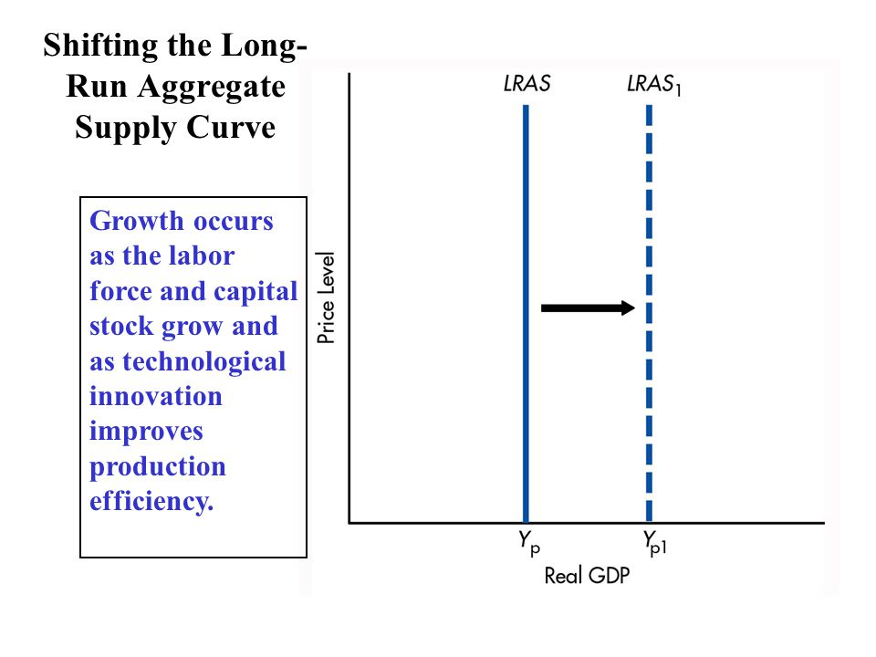 Shifting the Long- Run Aggregate Supply Curve Growth occurs as the labor force and capital stock grow and as technological innovation improves production efficiency.