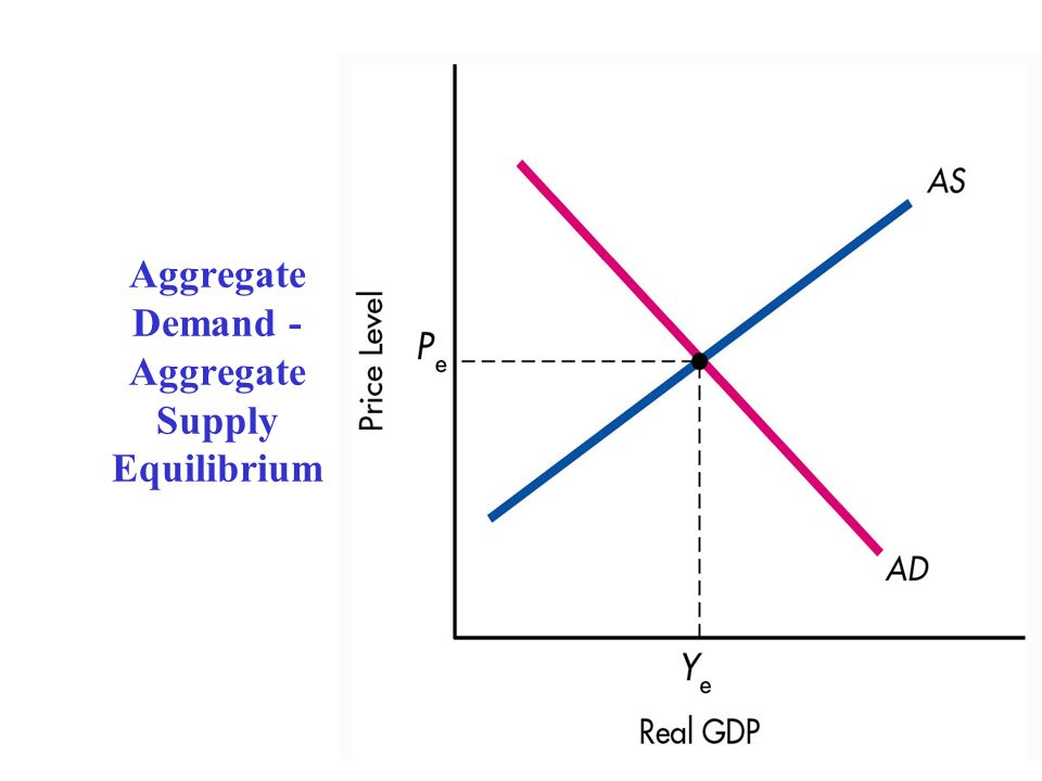 Aggregate Demand - Aggregate Supply Equilibrium