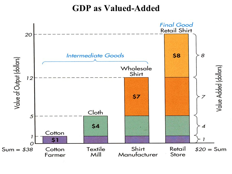 GDP as Valued-Added