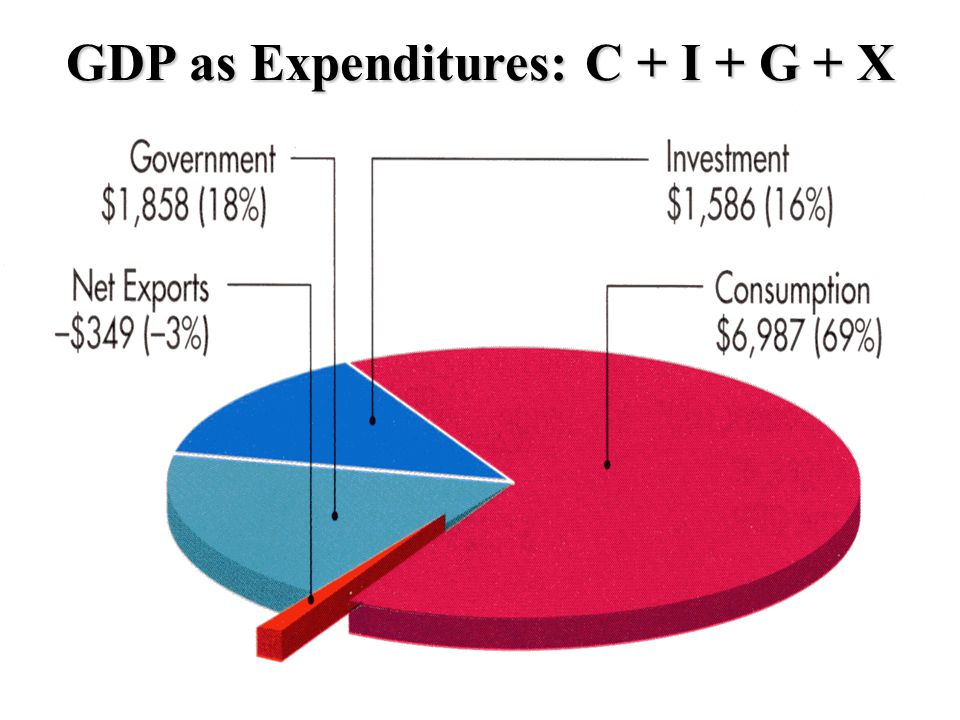 GDP as Expenditures: C + I + G + X