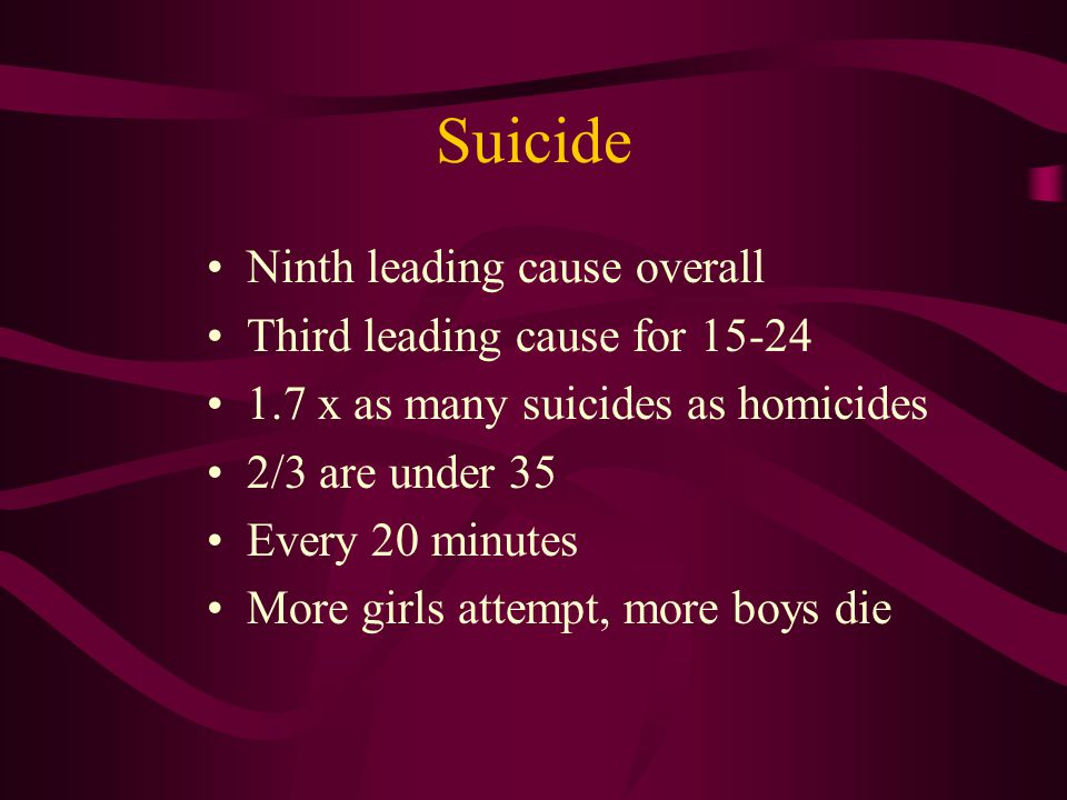 Suicide Ninth leading cause overall Third leading cause for x as many suicides as homicides 2/3 are under 35 Every 20 minutes More girls attempt, more boys die
