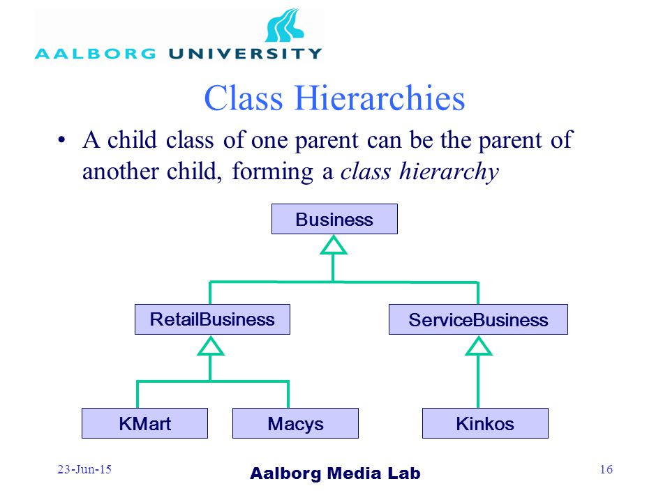 Aalborg Media Lab 23-Jun-1516 Class Hierarchies A child class of one parent can be the parent of another child, forming a class hierarchy Business KMartMacys ServiceBusiness Kinkos RetailBusiness