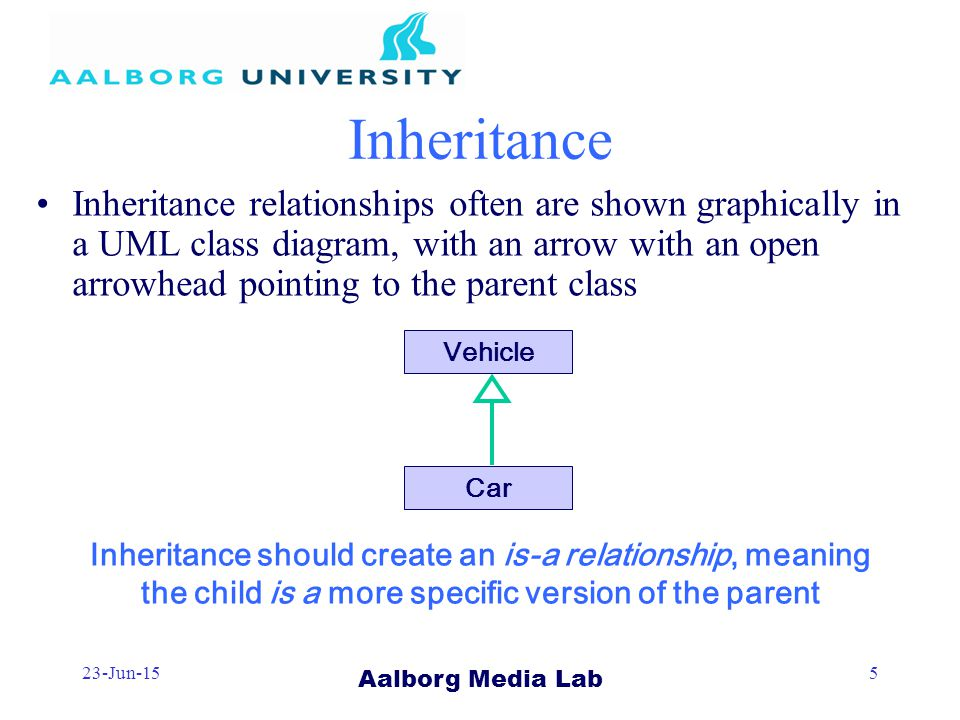 Aalborg Media Lab 23-Jun-155 Inheritance Inheritance relationships often are shown graphically in a UML class diagram, with an arrow with an open arrowhead pointing to the parent class Inheritance should create an is-a relationship, meaning the child is a more specific version of the parent Vehicle Car