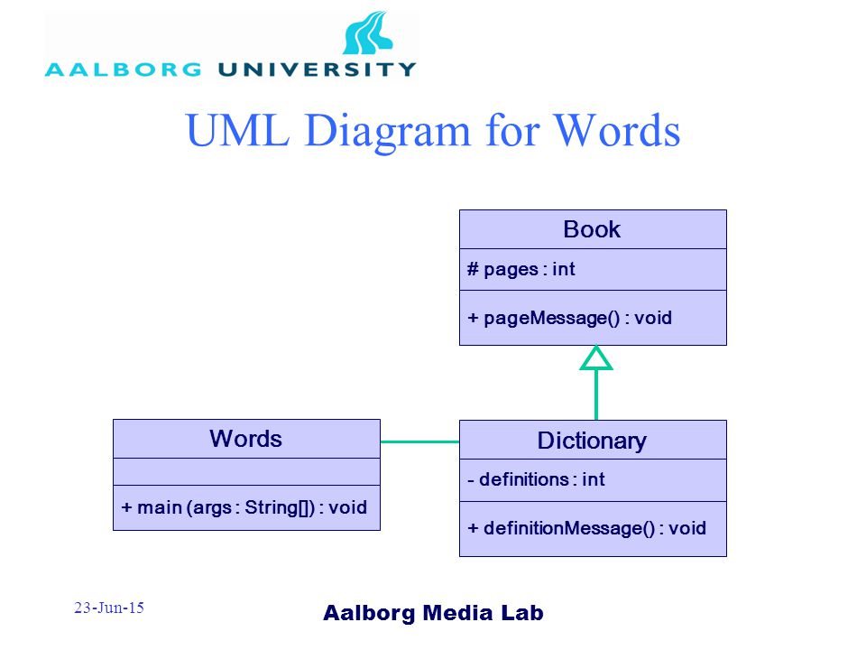 Aalborg Media Lab 23-Jun-15 UML Diagram for Words Book # pages : int + pageMessage() : void Dictionary - definitions : int + definitionMessage() : void Words + main (args : String[]) : void