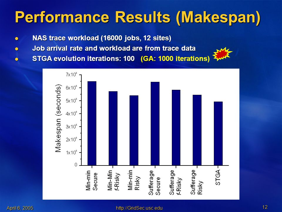 April 6, Performance Results (Makespan) NAS trace workload (16000 jobs, 12 sites) NAS trace workload (16000 jobs, 12 sites) Job arrival rate and workload are from trace data Job arrival rate and workload are from trace data STGA evolution iterations: 100 (GA: STGA evolution iterations: 100 (GA: 1000 iterations)