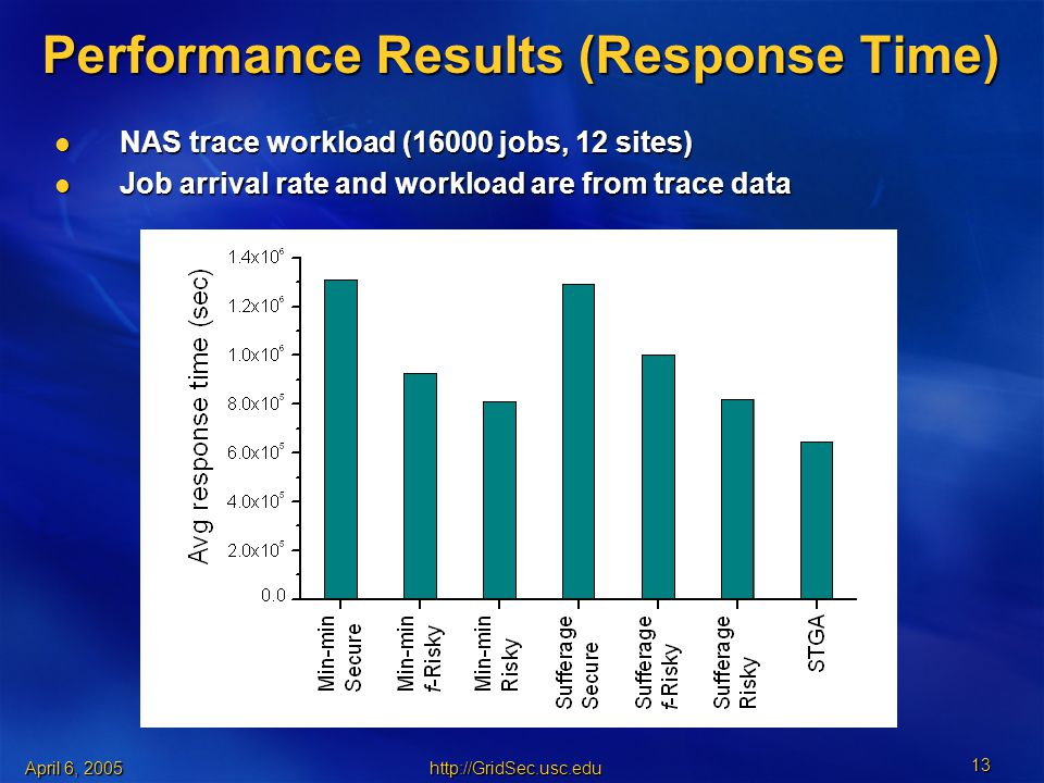 April 6, Performance Results (Response Time) NAS trace workload (16000 jobs, 12 sites) NAS trace workload (16000 jobs, 12 sites) Job arrival rate and workload are from trace data Job arrival rate and workload are from trace data