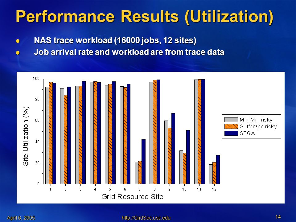 April 6, Performance Results (Utilization) NAS trace workload (16000 jobs, 12 sites) NAS trace workload (16000 jobs, 12 sites) Job arrival rate and workload are from trace data Job arrival rate and workload are from trace data