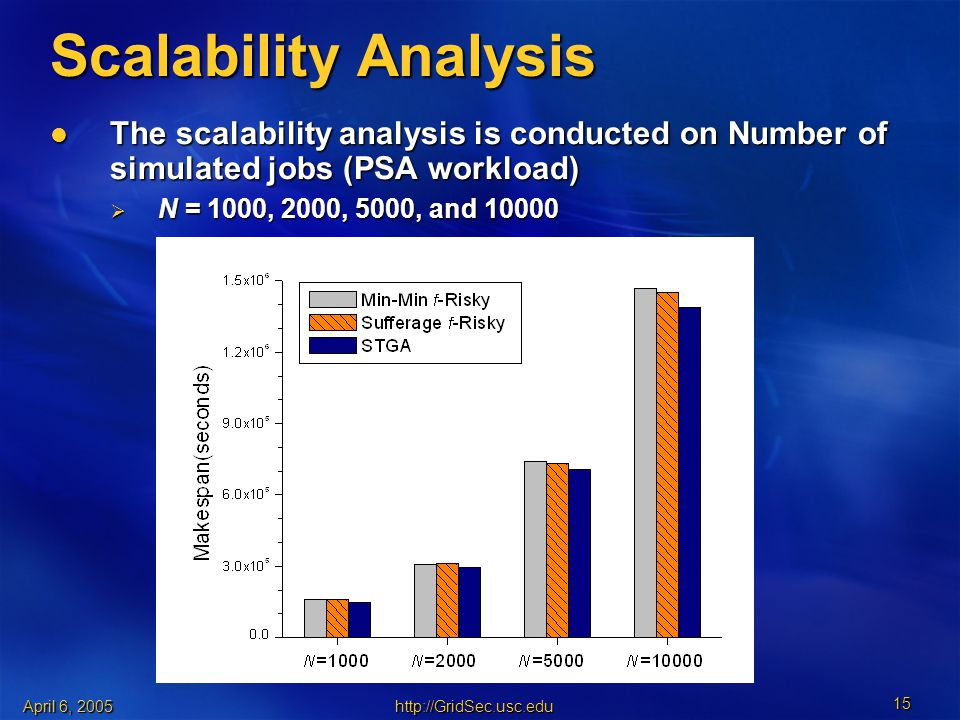 April 6, Scalability Analysis The scalability analysis is conducted on Number of simulated jobs (PSA workload) The scalability analysis is conducted on Number of simulated jobs (PSA workload)  N = 1000, 2000, 5000, and 10000