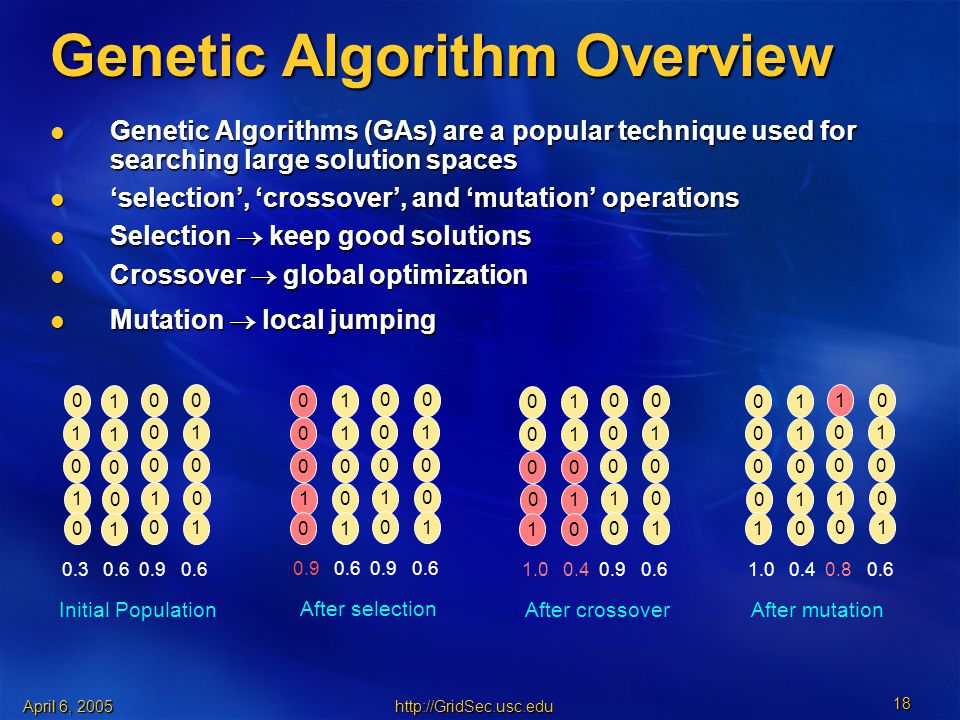 April 6, Genetic Algorithm Overview Genetic Algorithms (GAs) are a popular technique used for searching large solution spaces Genetic Algorithms (GAs) are a popular technique used for searching large solution spaces 'selection', 'crossover', and 'mutation' operations 'selection', 'crossover', and 'mutation' operations Selection  keep good solutions Selection  keep good solutions Crossover  global optimization Crossover  global optimization Mutation  local jumping Mutation  local jumping Initial Population After selection After crossover After mutation