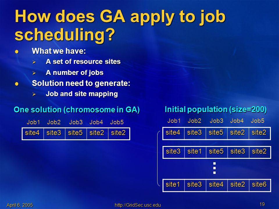 April 6, How does GA apply to job scheduling.