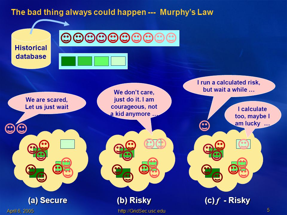 April 6, (a) Secure (b) Risky (c) f - Risky Historical database The bad thing always could happen --- Murphy's Law We are scared, Let us just wait … We don't care, just do it.