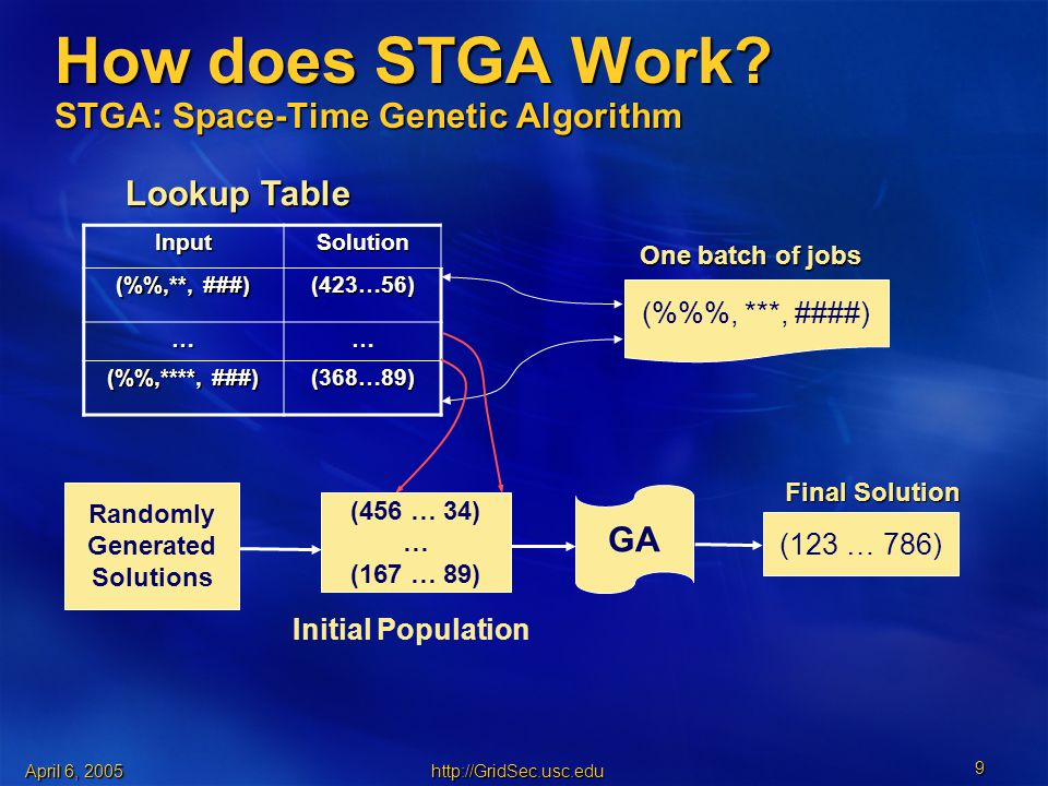 April 6, How does STGA Work.