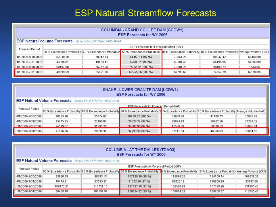 Water Supply Inputs ESP Natural Streamflow Forecasts