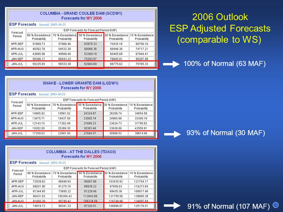 2006 Outlook ESP Adjusted Forecasts (comparable to WS) 100% of Normal (63 MAF) 91% of Normal (107 MAF) 93% of Normal (30 MAF)