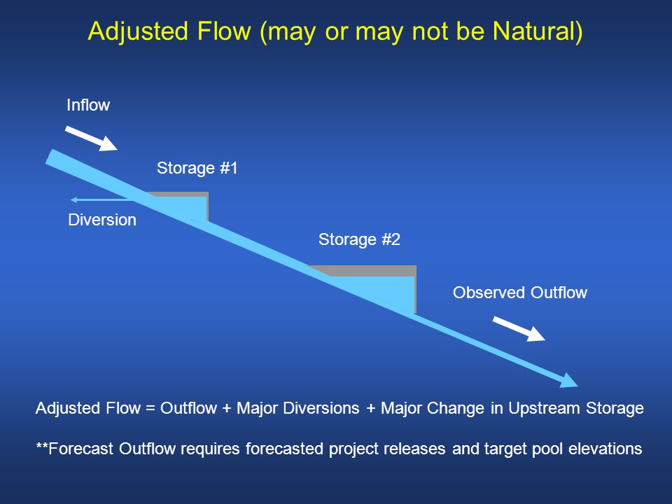 Adjusted Flow = Outflow + Major Diversions + Major Change in Upstream Storage **Forecast Outflow requires forecasted project releases and target pool elevations Inflow Observed Outflow Storage #1 Storage #2 Diversion Adjusted Flow (may or may not be Natural)