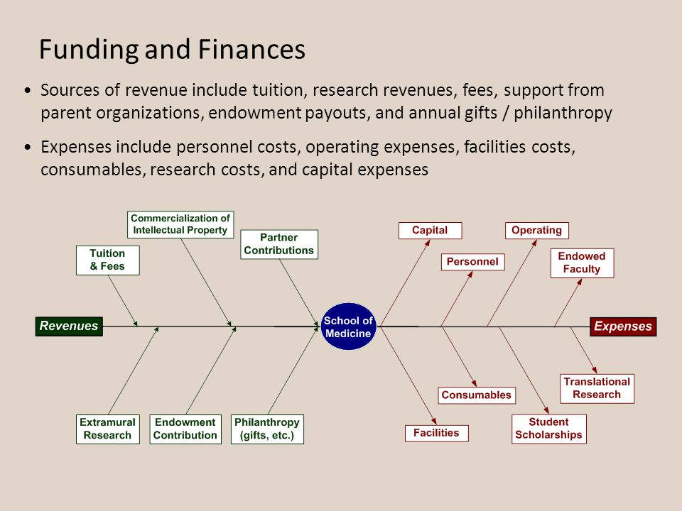 Funding and Finances Sources of revenue include tuition, research revenues, fees, support from parent organizations, endowment payouts, and annual gifts / philanthropy Expenses include personnel costs, operating expenses, facilities costs, consumables, research costs, and capital expenses