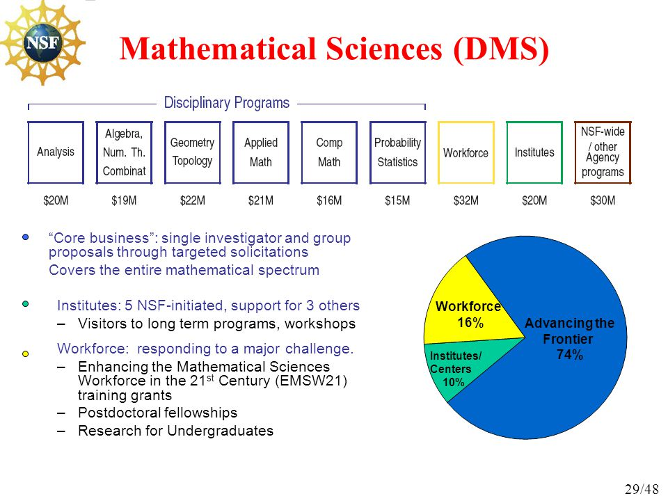 Overview of the NSF Directorate for Mathematical and