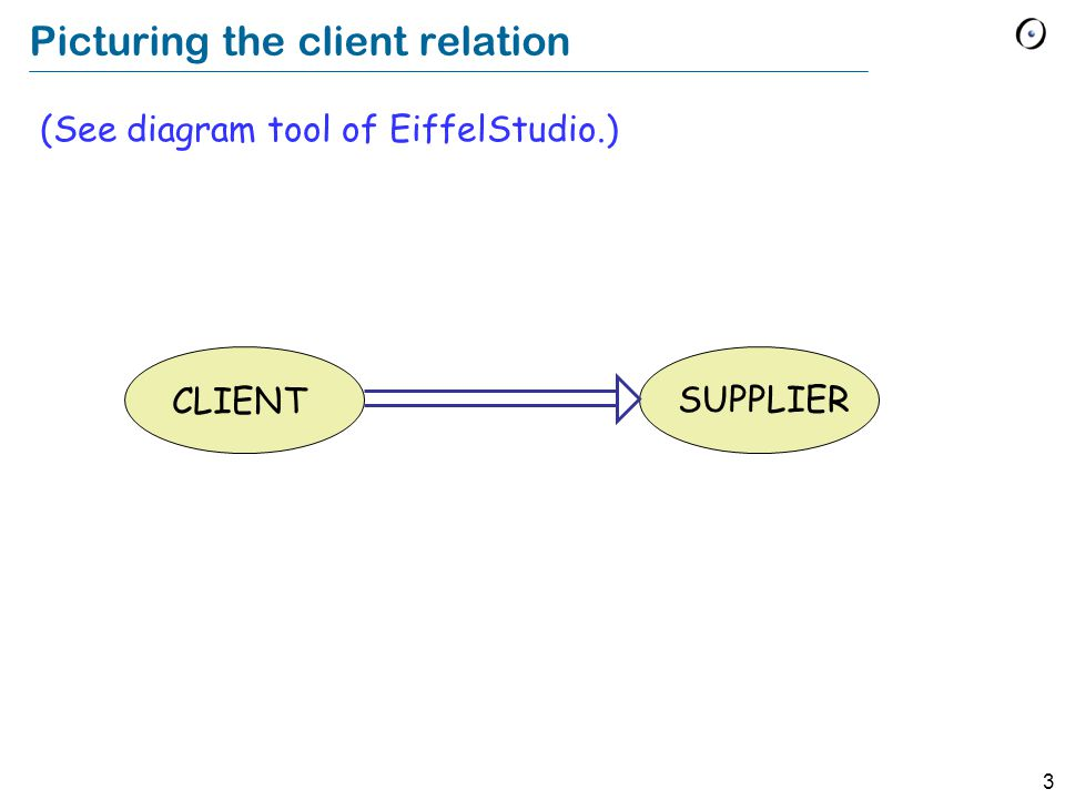 3 Picturing the client relation (See diagram tool of EiffelStudio.) CLIENT SUPPLIER
