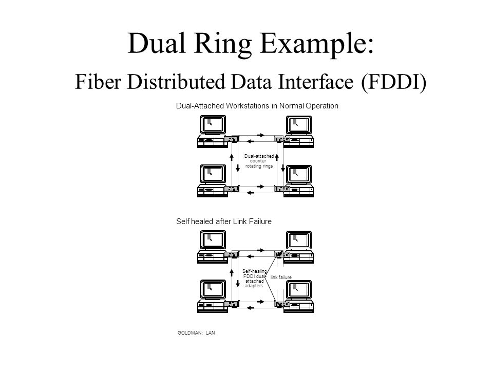 Dual Ring Example: Fiber Distributed Data Interface (FDDI) GOLDMAN: LAN Self-healing FDDI dual- attached adapters Self healed after Link Failure link failure