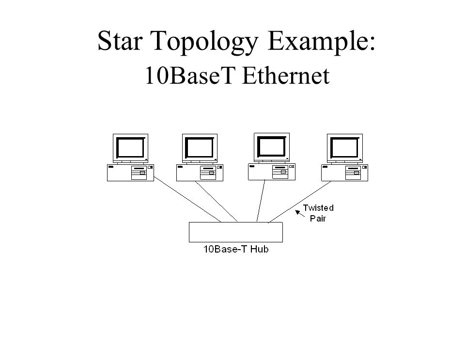 Star Topology Example: 10BaseT Ethernet