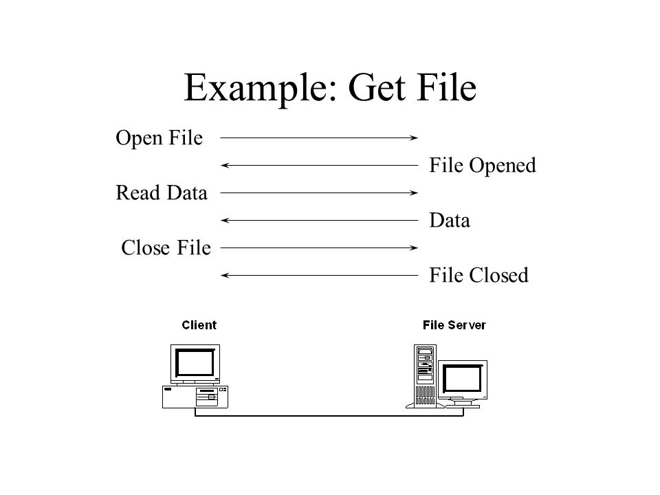 Example: Get File Open File File Opened Read Data Data Close File File Closed