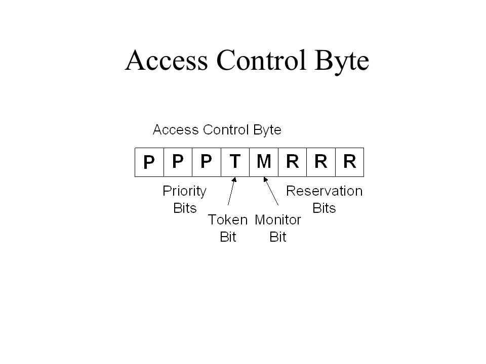 Access Control Byte