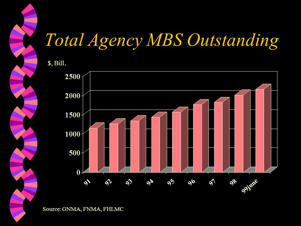 Total Outstanding Mortgages $, Bill. Source: Federal Reserve