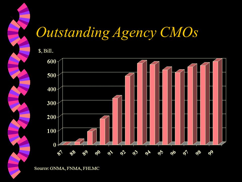 Total Agency MBS Outstanding $, Bill. Source: GNMA, FNMA, FHLMC