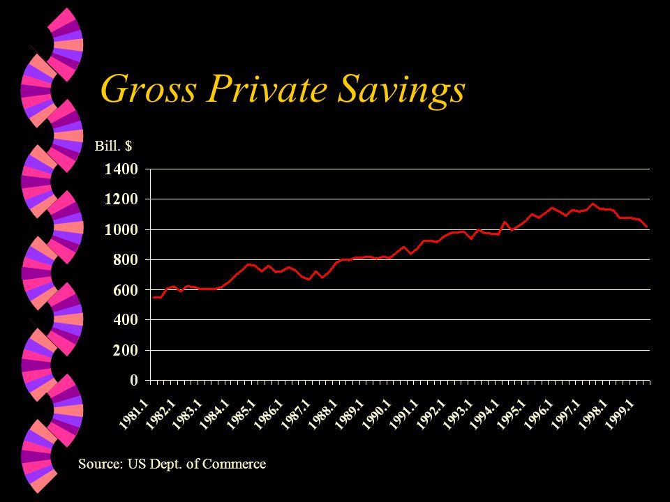 Total Personal Savings Bill. $ Source: US Dept. of Commerce