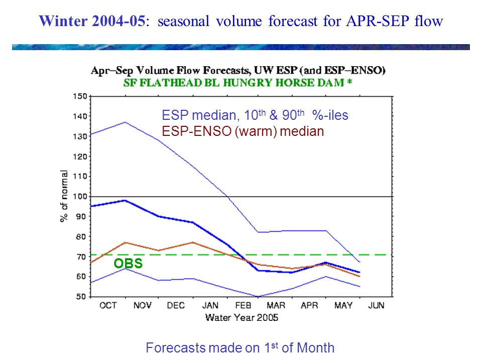Winter : seasonal volume forecast for APR-SEP flow ESP median, 10 th & 90 th %-iles ESP-ENSO (warm) median OBS Forecasts made on 1 st of Month